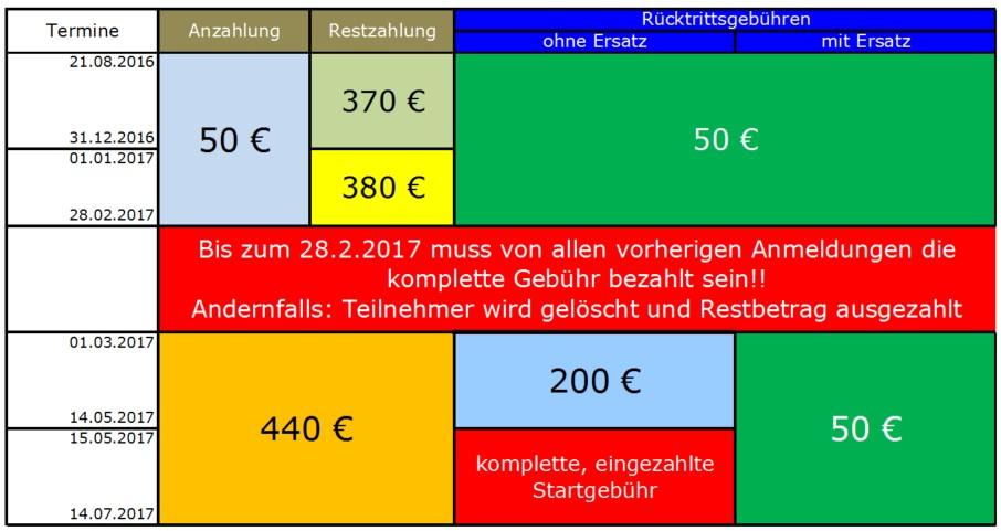 Rückzahlung 2017